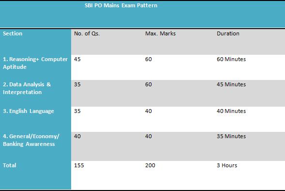 bank main exam pattern
